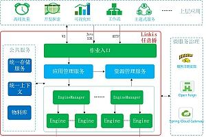 【Linkis v0.10.0】分布式服务框架+金融级多租户隔离资源管控权限隔离等企业级特性